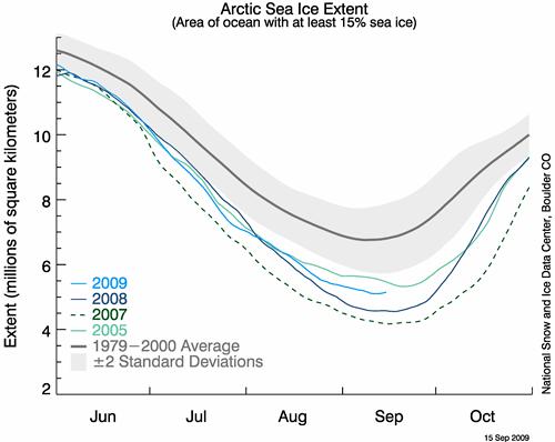 Extensión del hielo en Ártico