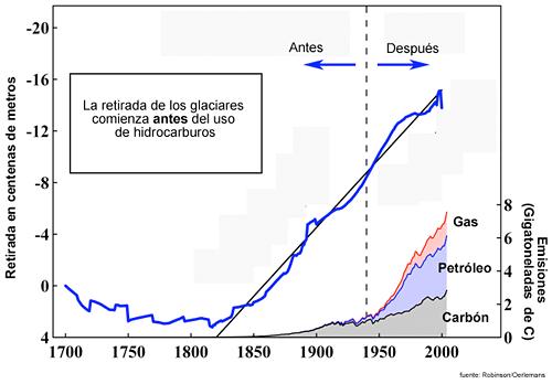 Grafico retirada glaciares
