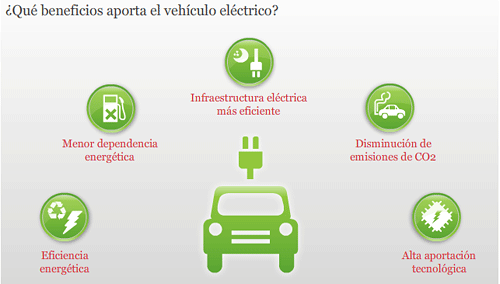 infog-coche-electrico.png