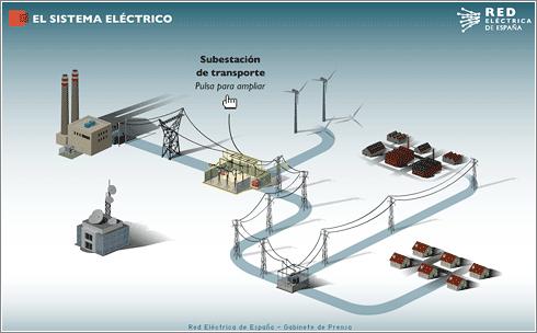 Cómo funciona el sistema eléctrico español