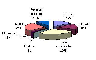 Máximo en la producción eólica
