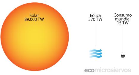 Energía recibida vs. consumida