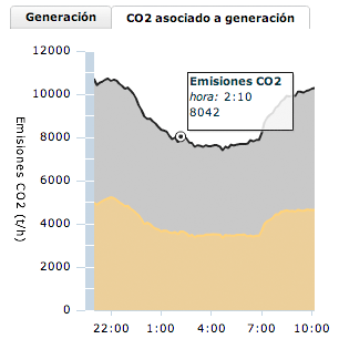 Emisiones de CO2 asociadas a la generación eléctrica