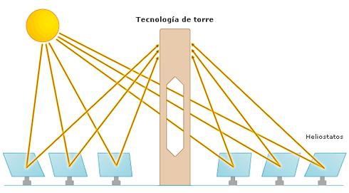 Tecnologia de la Torre Solar (Abengoa)