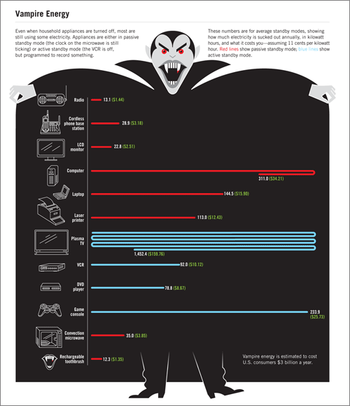 Vampiros de Energia (C) Goodmagazine