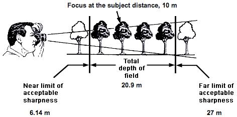 Calculadora Profundidad de Campo