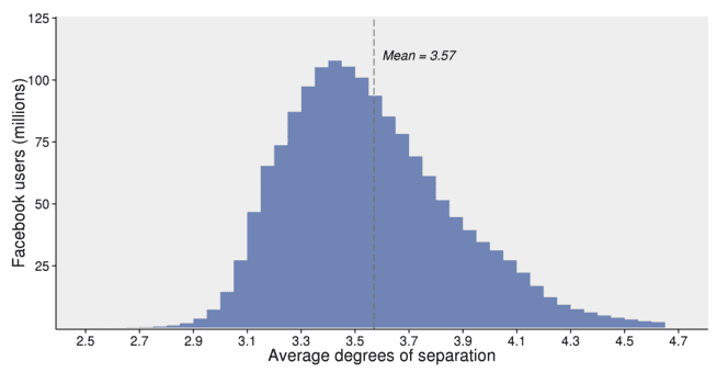 Facebook: Los «grados de separación» son bastante menos de seis. Más bien 3,5