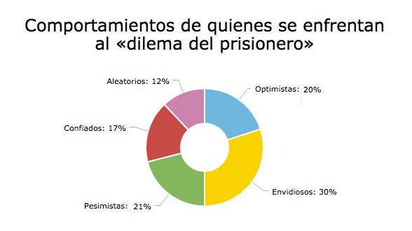 Tipos de comportamientos humanos frente al «dilema del prisionero ...