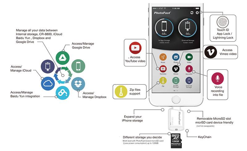 PhotoFast CR-8800, adaptador para almacenamiento extra con microSD en los iPhone