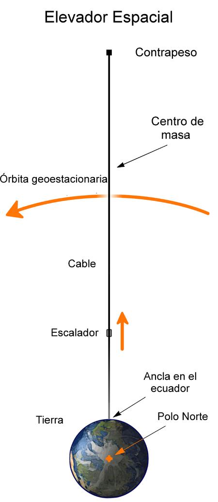 Elevador Espacial / Wikimedia
