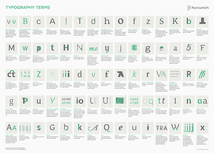 Fontsmith Typography Terms