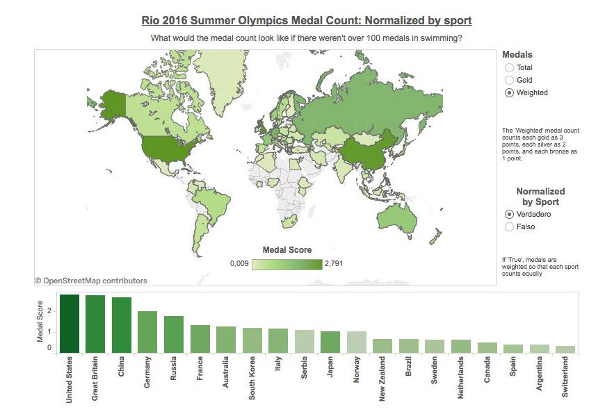 Medallero Olimpico Normalizado