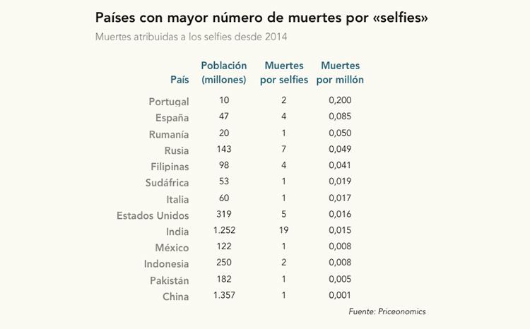 Muertes por selfies