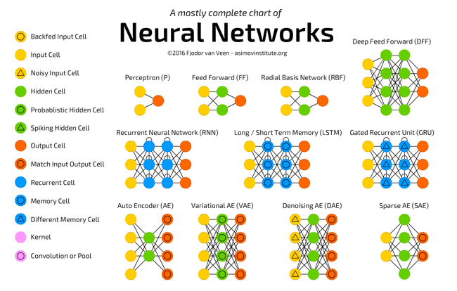 Neural Networks Chart