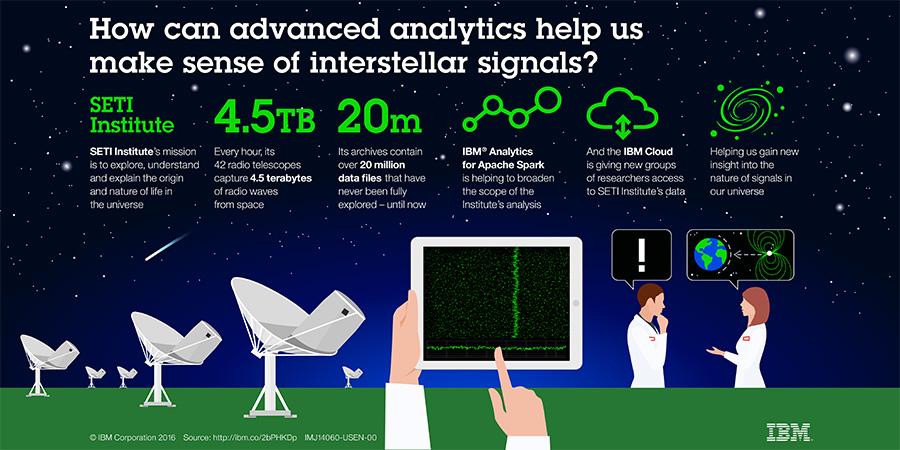 SETI data IBM