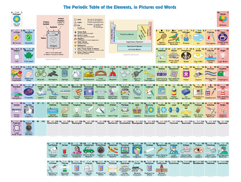 La tabla de los elementos con dibujos sobre el uso cotidiano de tablaperiodicadibujos urtaz Choice Image