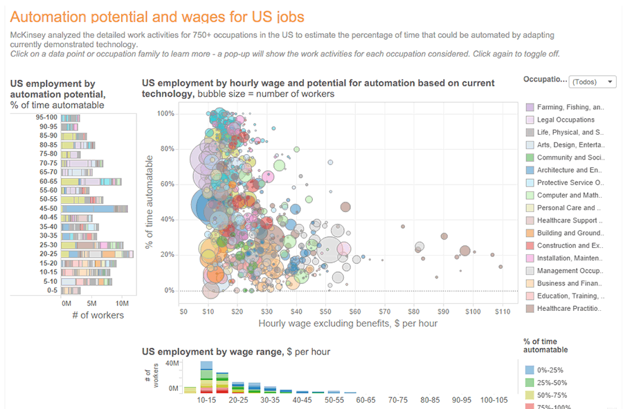 Automation potential and wages for US jobs