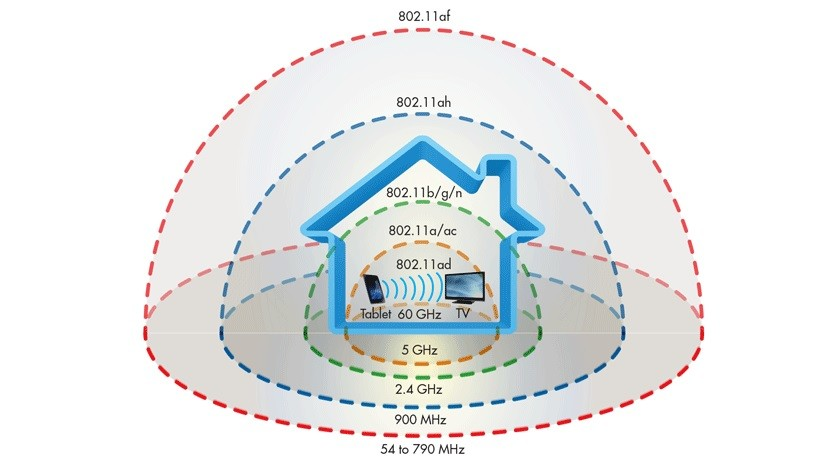 Wifi Distances Compared