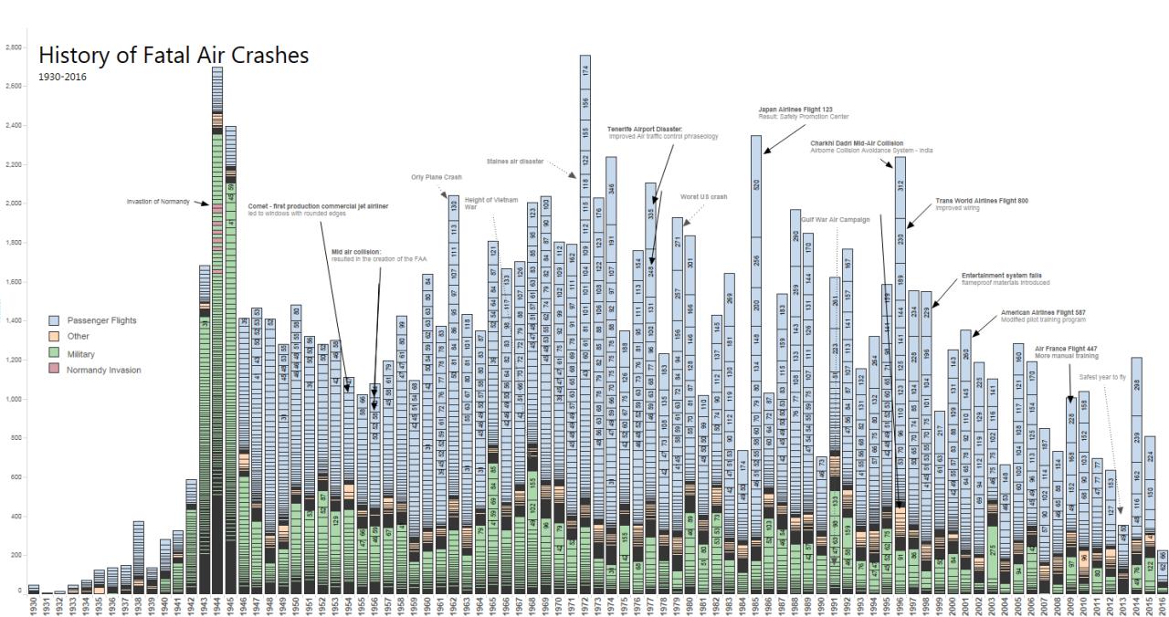 Todos los accidentes de avión desde 1930 en un solo gráfico