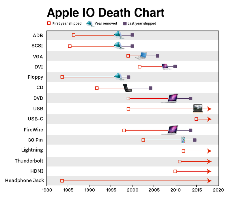 Apple death chart / The Verge