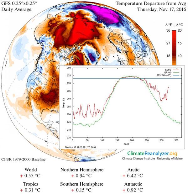Arctic Warming 2016