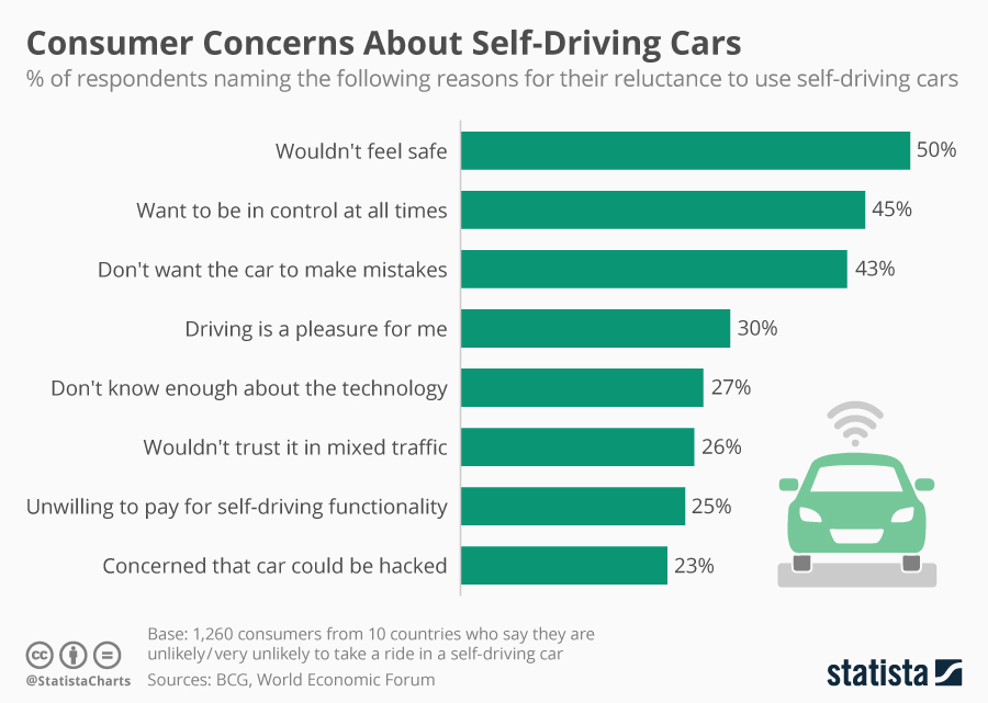 Concerns about self driving cars n