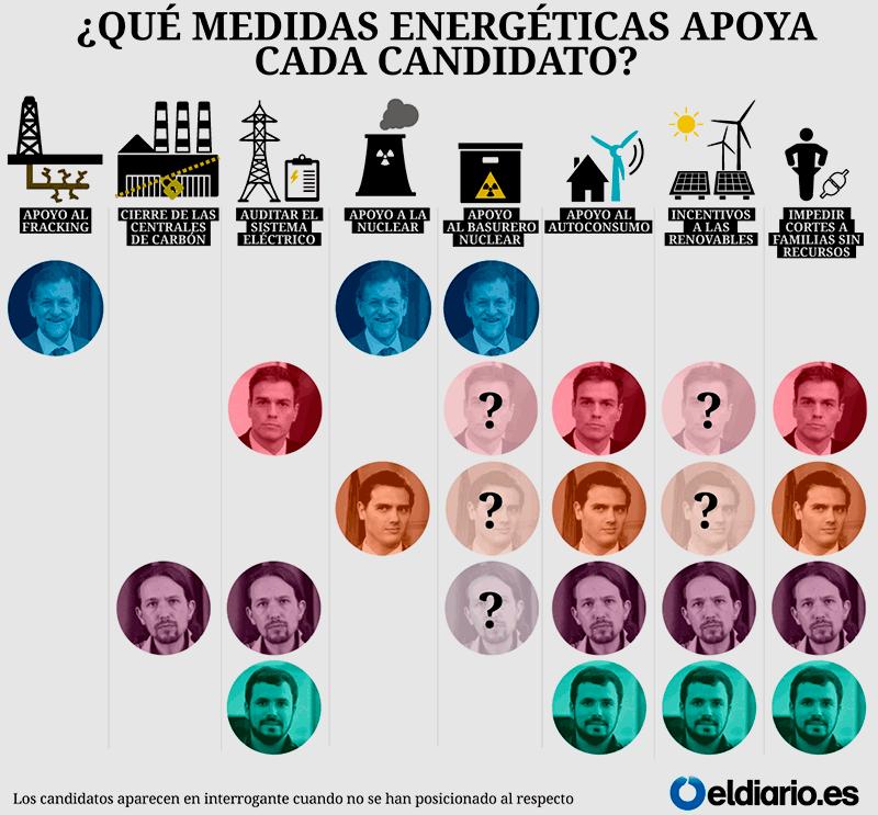 Energía / El Diario