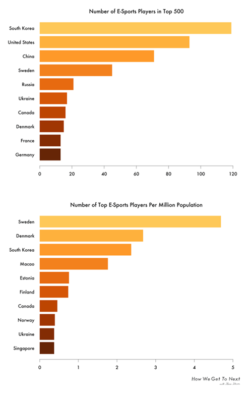 Esports countries