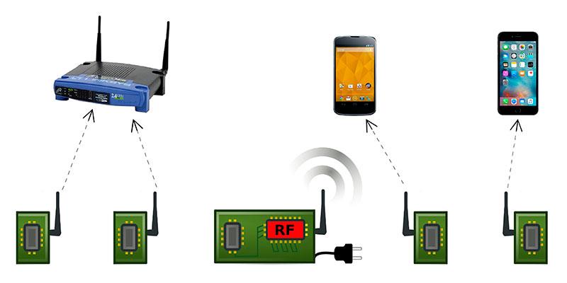 El «wifi pasivo»: hasta 10000 veces más eficiente en cuanto a consumo de energía