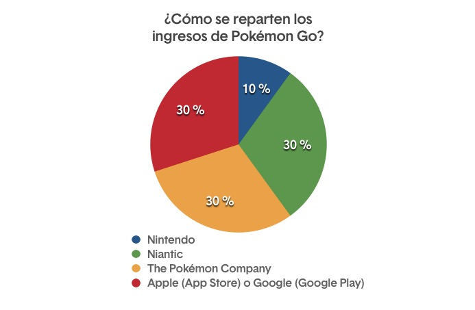 Pokemon Go: ingresos