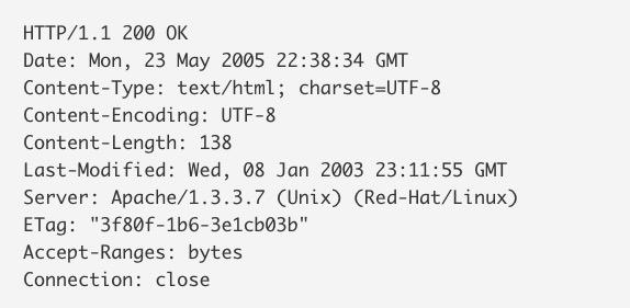 La historia del formato de las URL