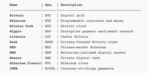 100 Cryptocurrencies