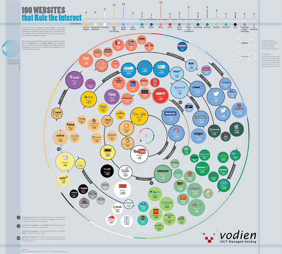 100 Websites That Rule the Internet - Vodien.com