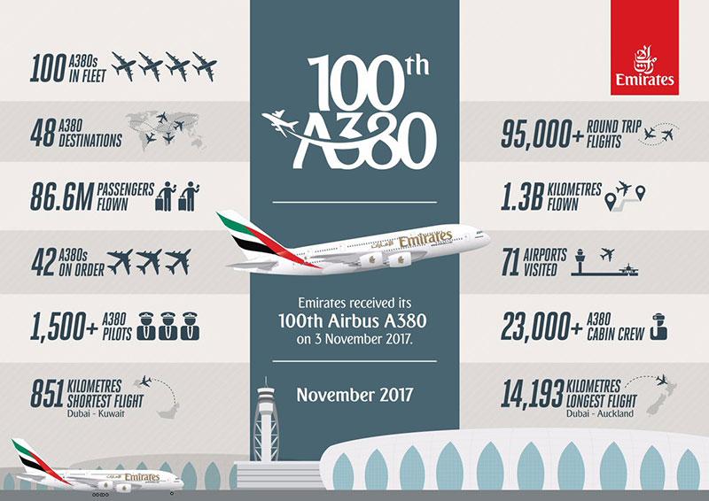 Datos de la flota de A380 de Emirates