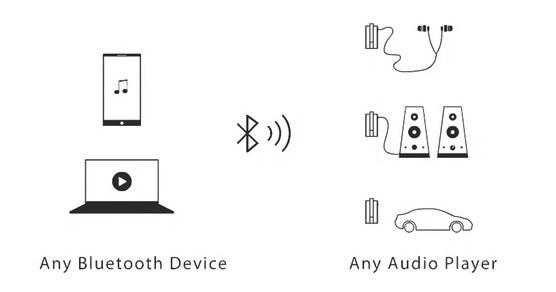 Bluetooth Jack