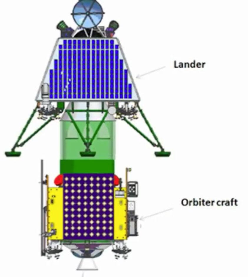 Módulos de la Chandrayaan-2