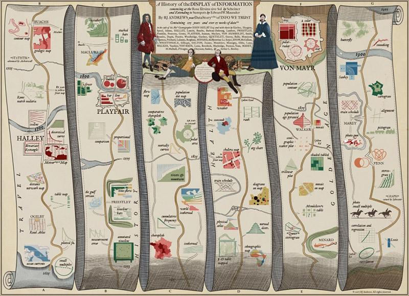 Una visualización de datos de la historia de la visualización de datos / RJ Andrew
