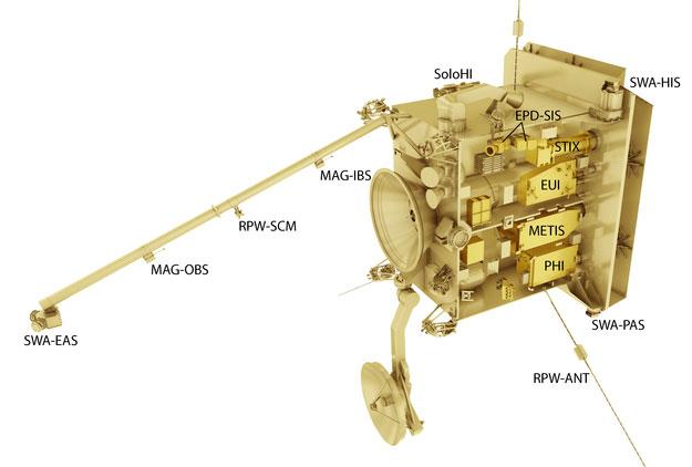 Instrumentos de la ESA Solar Orbiter