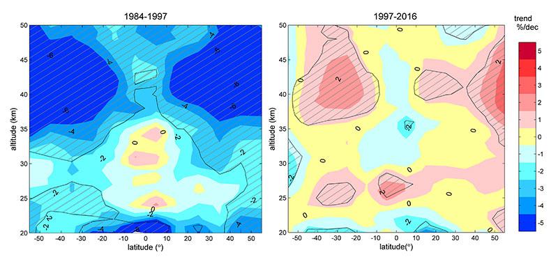 Evolución de los niveles de ozono