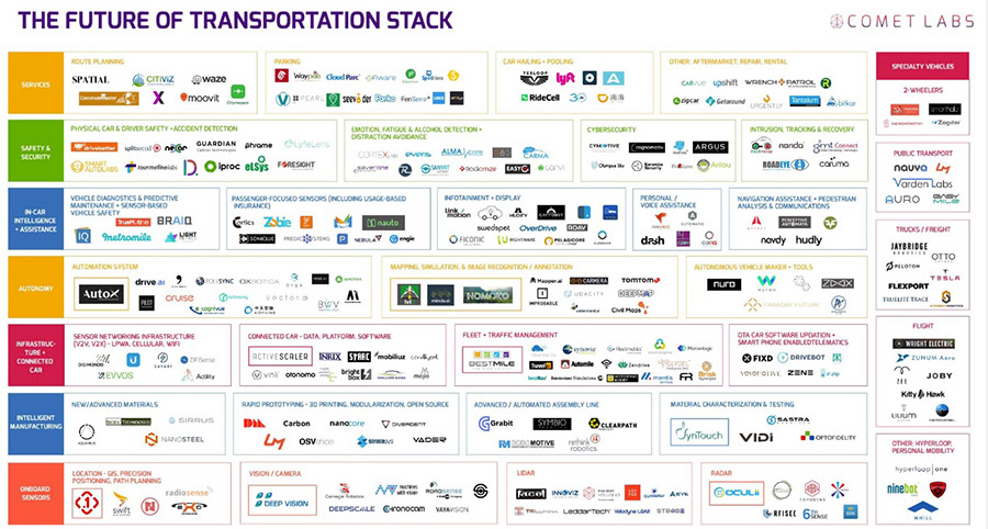 The Future of Transportation Stack / Comet Labs