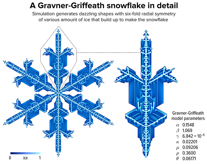 Gravner Griffeath Snowflake