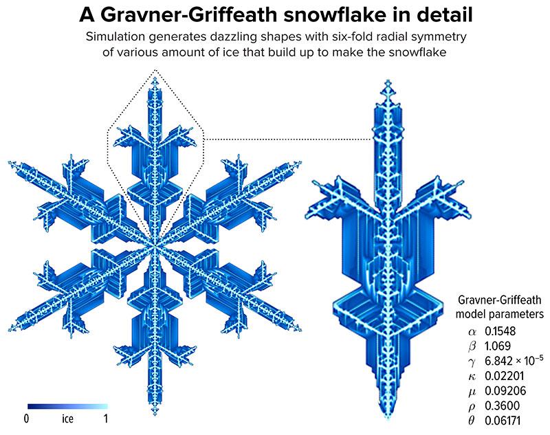 Gravner Griffeath Snowflake