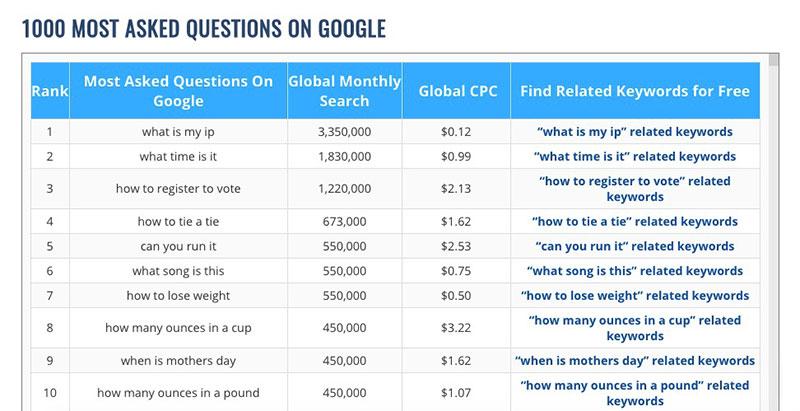 FAQ Google