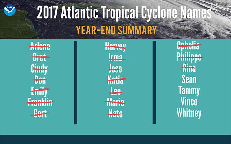 Nombres de huracanes atlñanticos para 2017