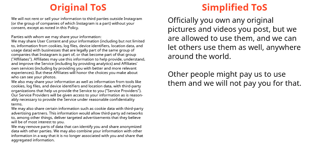 Original and Simplified Instagram ToS