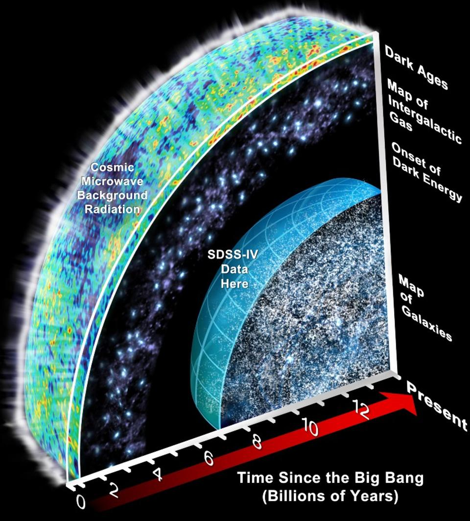 Sloan Digital Sky Survey