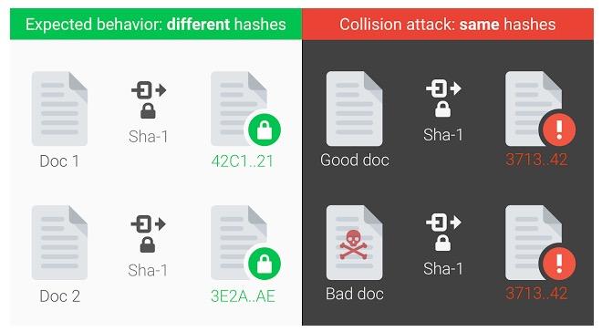 Los dos tropiezos de seguridad tecnológica de la semana: el de Cloudflare y el del algoritmo SHA‑1