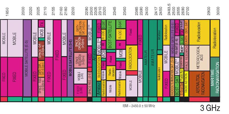 The Spectrum / 3 GHz