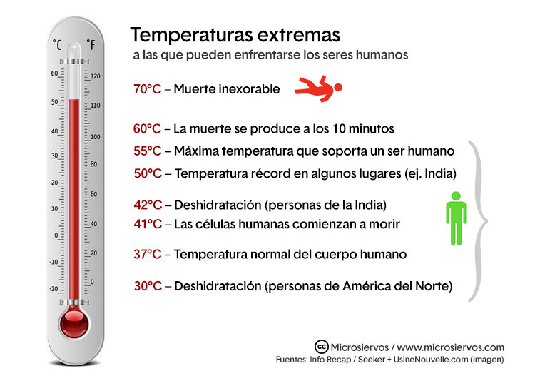 ¿Cuánto calor extremo puede soportar un ser humano sin morir fulminado? 60°C es el límite