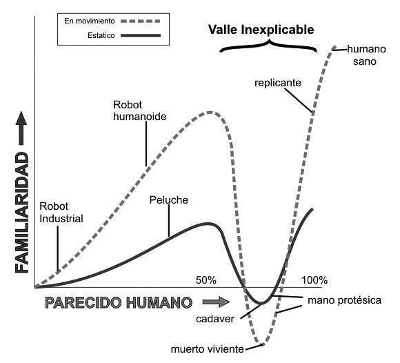 El valle inquietante (CC) Wikimedia